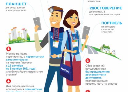 В России стартует перепись населения